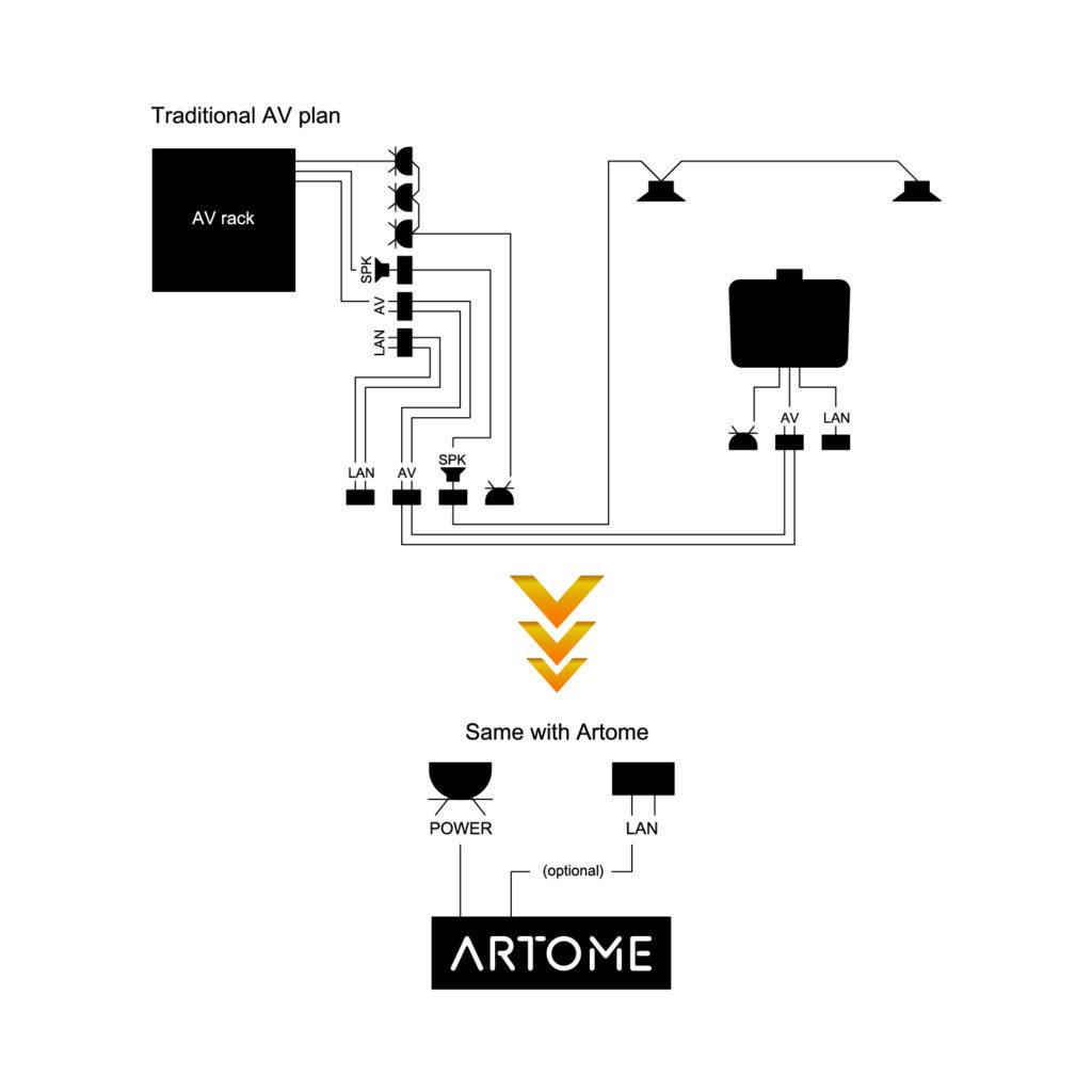 Régie – M10+ – ARTOME 4